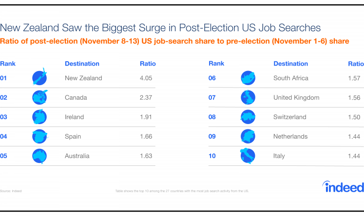 New Zealand saw the biggest surge in Post-Election US job searches
