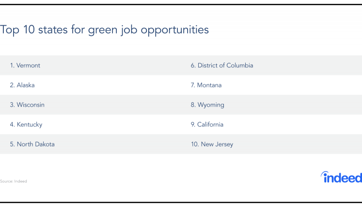 Top Jobs Green