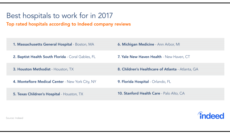 the best hospitals to work for in 2017