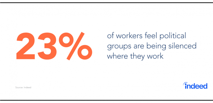 23% of workers feel political groups are being silenced where they work
