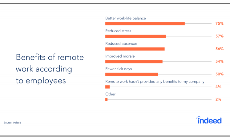 benefits of remote work according to employees