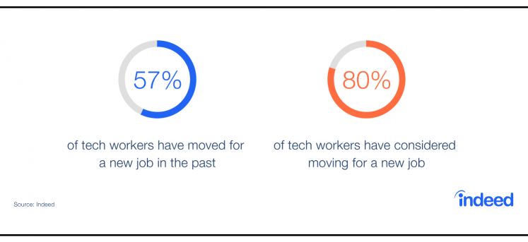 Relocation: The New Tech Hiring Strategy?