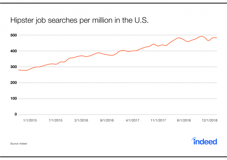 The United States of Hipster Jobs